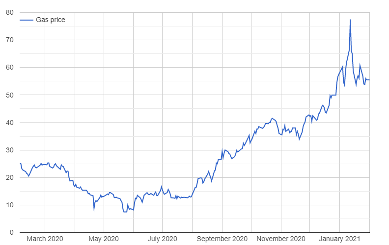 Gas prices over the last 12 months