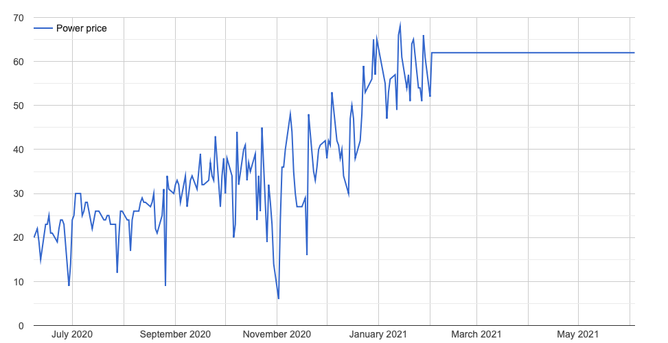 Power prices over the last 12 months
